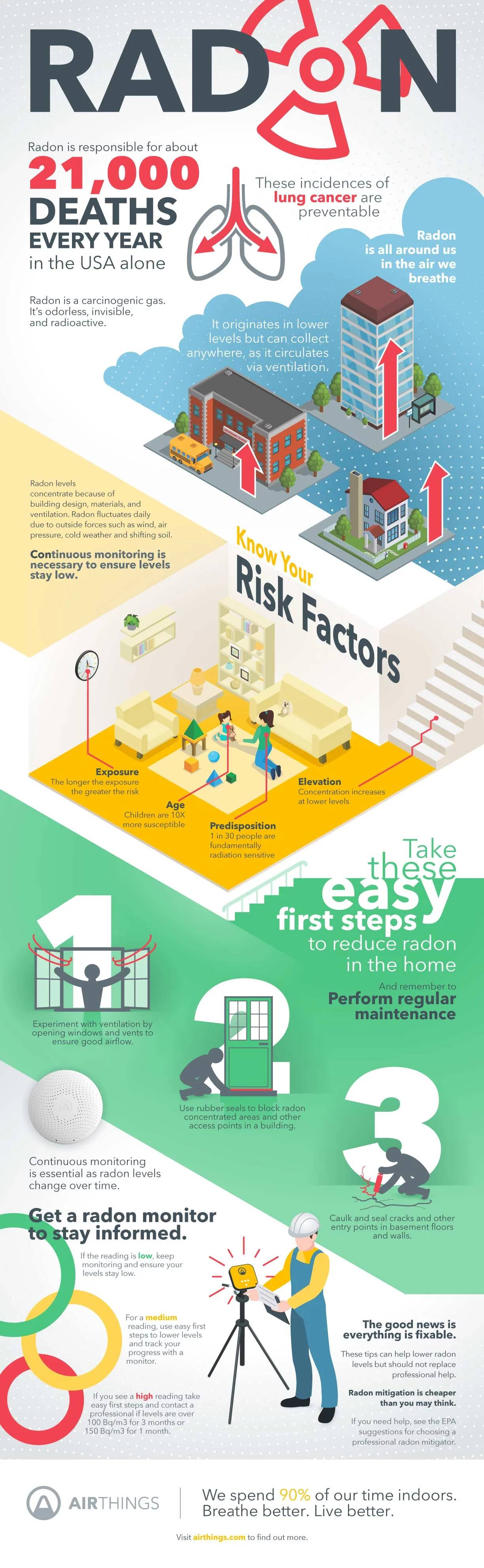 Airthings-Infographic-radon-information-guide