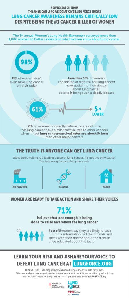 Radon Number One Cancer Killer of Women